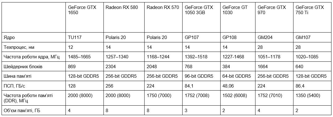 AMD Radeon RX 570 AMD Radeon RX 580